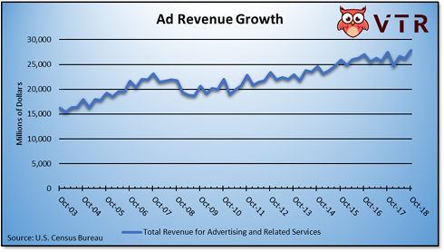 Advertising and Marketing Growth Chart