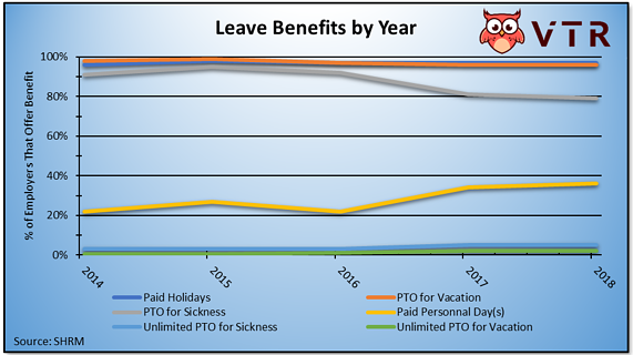Leave Benefits by Year with Unlimited PTO