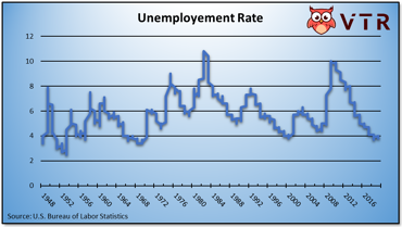 Unemployment Rate effect on job market